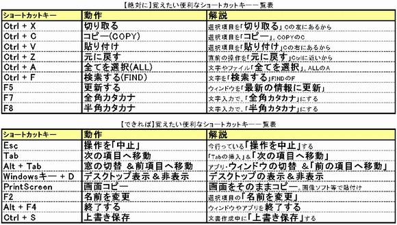 windows初心者向け【全て】覚えたい便利なショートカットキー一覧表