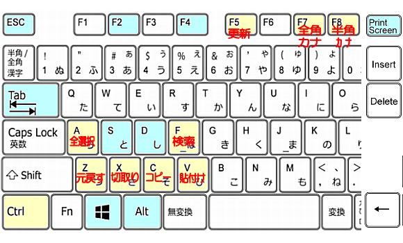 キーボード配列表【絶対に】覚えたい便利なショートカットキー一覧表~windows初心者向け