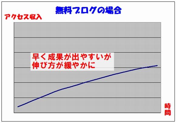 無料ブログでの、時間経過と、アクセス(と収入)収入グラフ