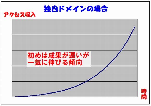 独自ドメイン+サーバーでの、時間経過と、アクセス(と収入)収入グラフ
