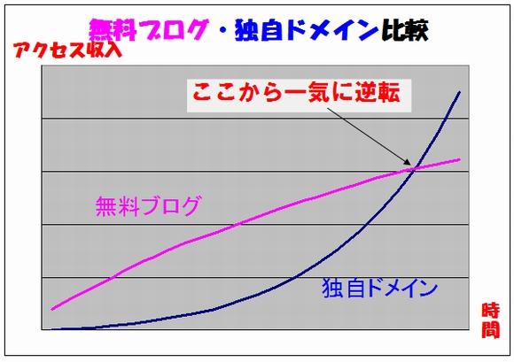 無料サーバーと、独自ドメイン+サーバーでの、時間経過と、アクセス(と収入)収入グラフの比較