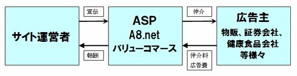 アフィリエイトでASP(アフィリエイトサービスプロバイダ)という仲介業者を介した提携の場合のイメージ
