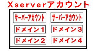 ユーザーアカウントと、サーバーアカウントの関係