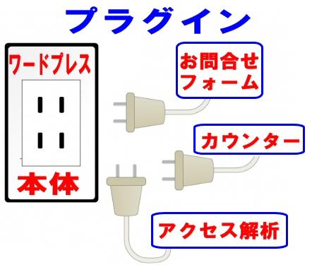 ワードプレスのプラグインのイメージ図