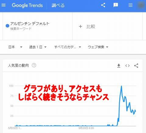 グーグルトレンドのグラフ~ヤフーニュースからトレンドブログのネタ探し・ネタ選定具体例