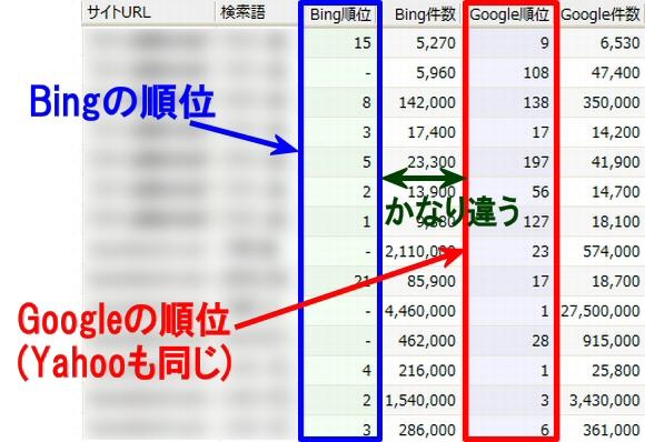 検索エンジンGoogleとBingとでは、こんなにも順位(評価基準)が違います。