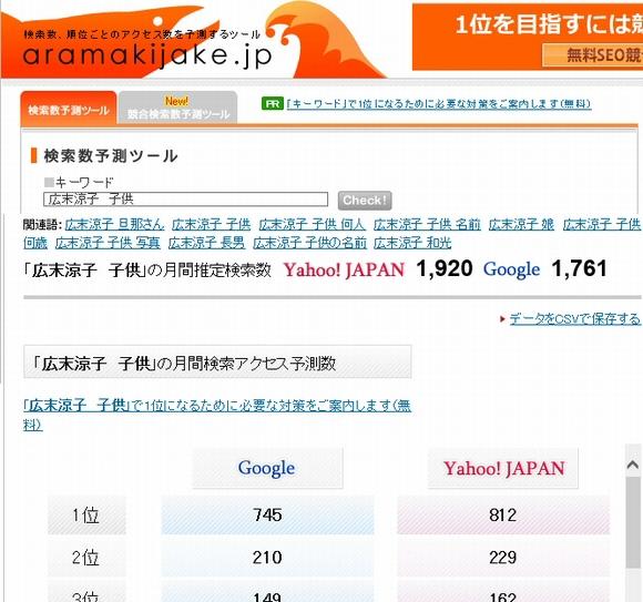 キーワード検索数・チェックツールaramakijake.jp