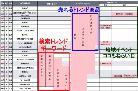 Yahoo!プロモーション広告の「【まとめ】販促カレンダー」はネタ選び・キーワード選びに超便利