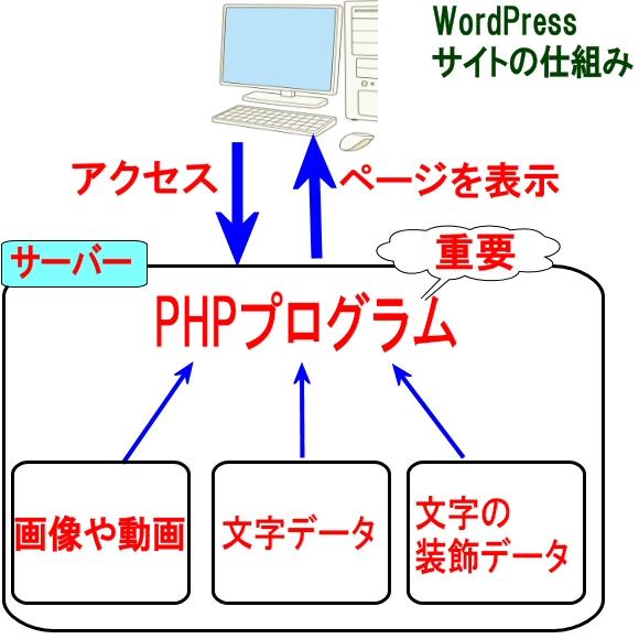 ワードプレス・PHP・レンタルサーバーの仕組み