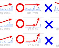 Googleトレンドのトレンドグラフの見方