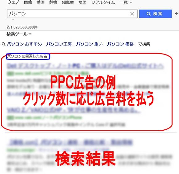 PPCアフィリエイト広告の例:アフィリエイト広告の種類