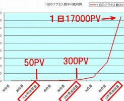 月収10万円達成までの記事数とアクセス数・収入イメージパターンその1~成功例