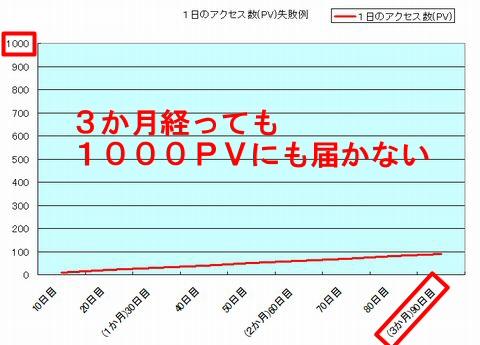 月収10万円達成までの記事数とアクセス数・収入イメージパターンその2~失敗例その1
