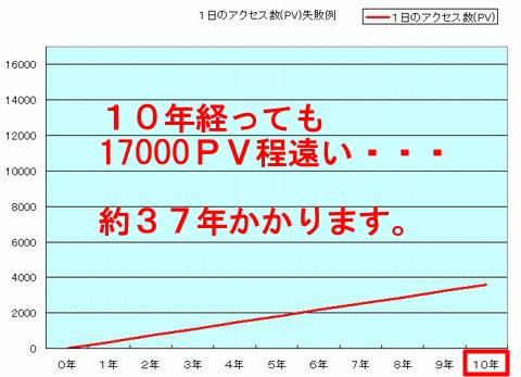 月収10万円達成までの記事数とアクセス数・収入イメージパターンその2~失敗例その2