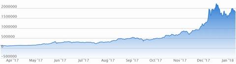 ビットコインのチャートhttps://bitflyer.jp/ja-jp/bitcoin-chart